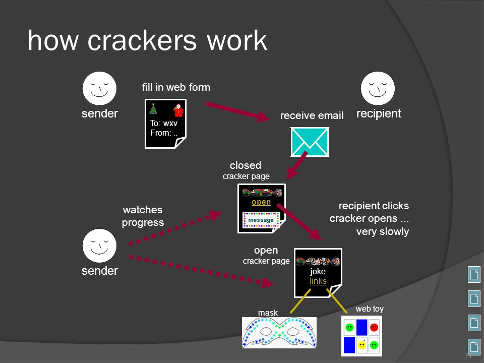 how crackers work sender recipient sender fill in web form