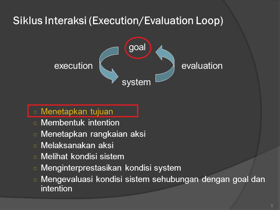 Siklus Interaksi (Execution/Evaluation Loop)