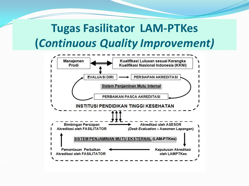 Tugas Fasilitator LAM-PTKes (Continuous Quality Improvement)