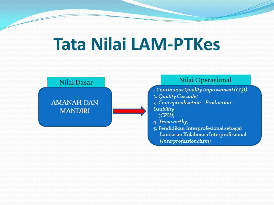 Tata Nilai LAM-PTKes Nilai Operasional Nilai Dasar AMANAH DAN MANDIRI