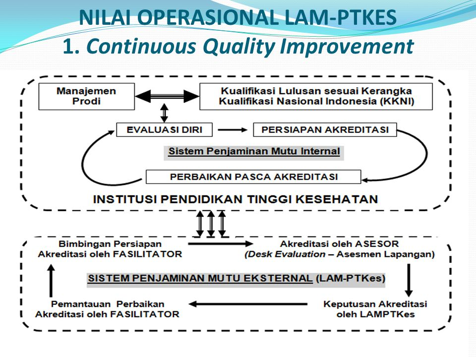 NILAI OPERASIONAL LAM-PTKES 1. Continuous Quality Improvement
