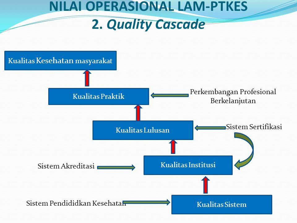 NILAI OPERASIONAL LAM-PTKES 2. Quality Cascade