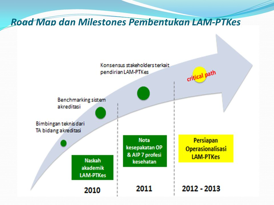 Road Map dan Milestones Pembentukan LAM-PTKes