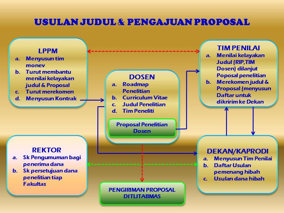 USULAN JUDUL & PENGAJUAN PROPOSAL