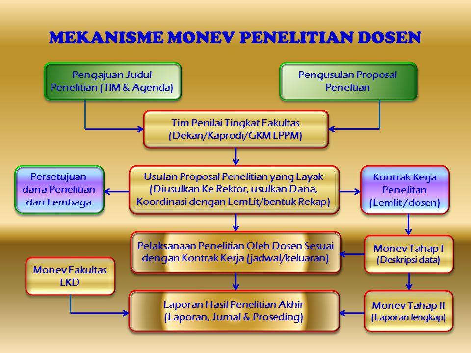 MEKANISME MONEV PENELITIAN DOSEN