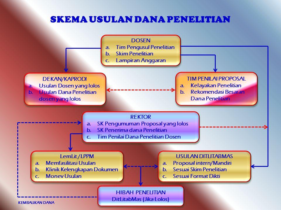 SKEMA USULAN DANA PENELITIAN HIBAH PENELITIAN DitLitabMas (Jika Lolos)