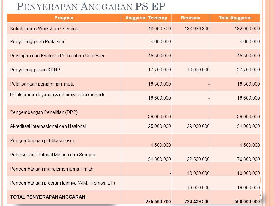 Penyerapan Anggaran PS EP