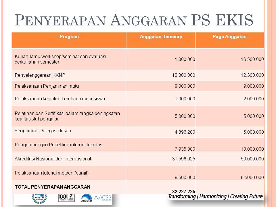 Penyerapan Anggaran PS EKIS