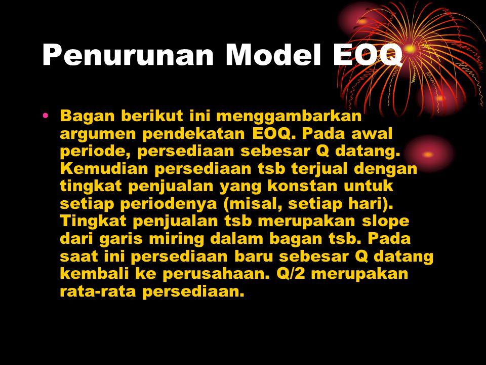 Penurunan Model EOQ