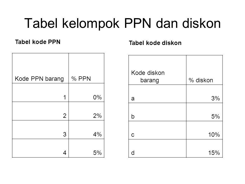 Tabel kelompok PPN dan diskon