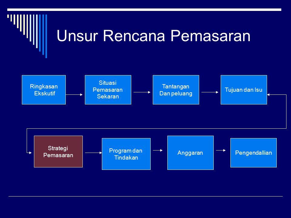 Unsur Rencana Pemasaran