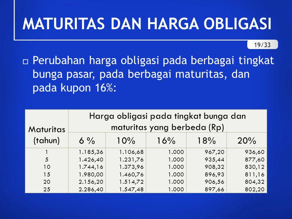 Harga obligasi pada tingkat bunga dan maturitas yang berbeda (Rp)