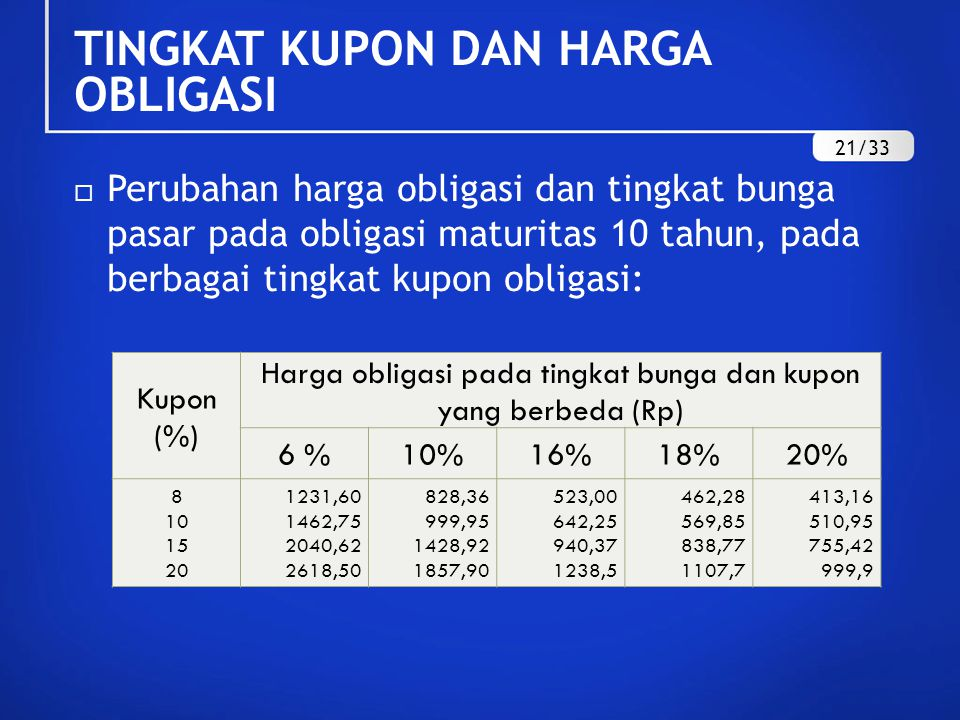 Harga obligasi pada tingkat bunga dan kupon yang berbeda (Rp)