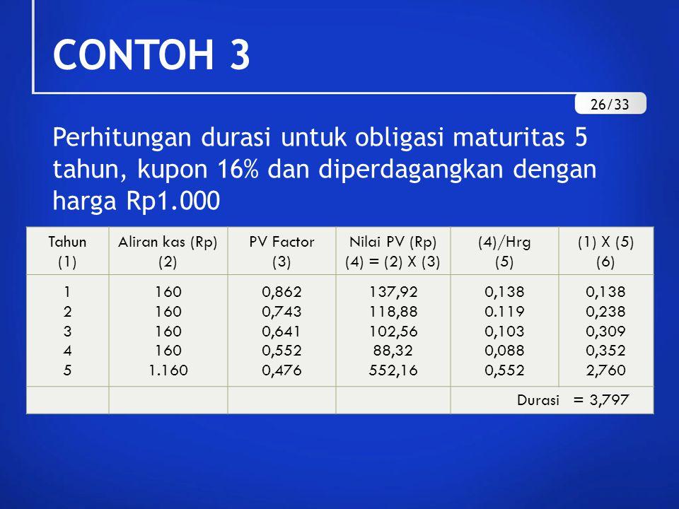 CONTOH 3 26/33. Perhitungan durasi untuk obligasi maturitas 5 tahun, kupon 16% dan diperdagangkan dengan harga Rp1.000.