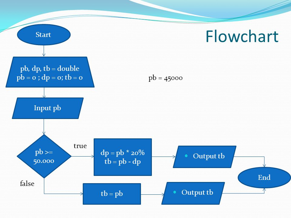 Flowchart Start pb, dp, tb = double pb = 0 ; dp = 0; tb = 0 pb = 45000
