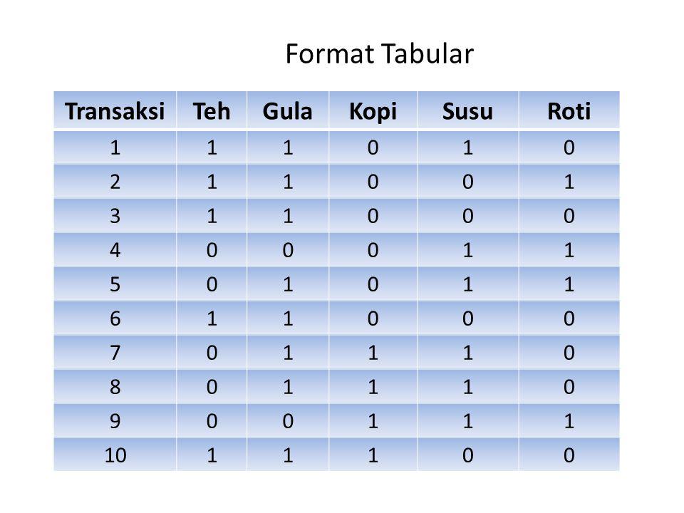 Format Tabular Transaksi Teh Gula Kopi Susu Roti 1 2 3 4 5 6 7 8 9 10