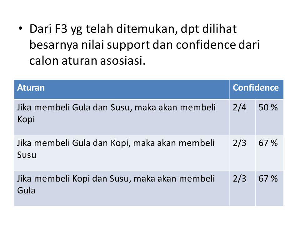 Dari F3 yg telah ditemukan, dpt dilihat besarnya nilai support dan confidence dari calon aturan asosiasi.