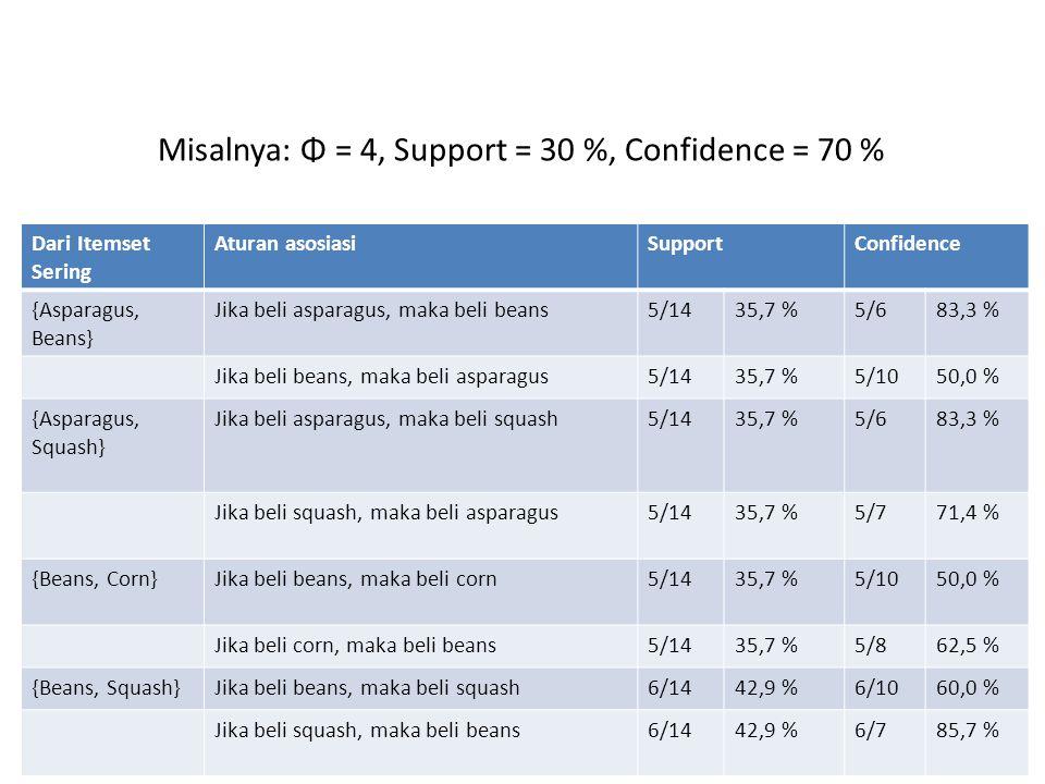 Misalnya: Φ = 4, Support = 30 %, Confidence = 70 %