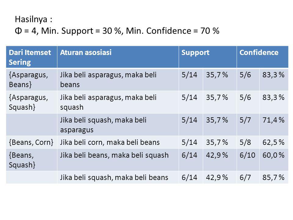 Φ = 4, Min. Support = 30 %, Min. Confidence = 70 %
