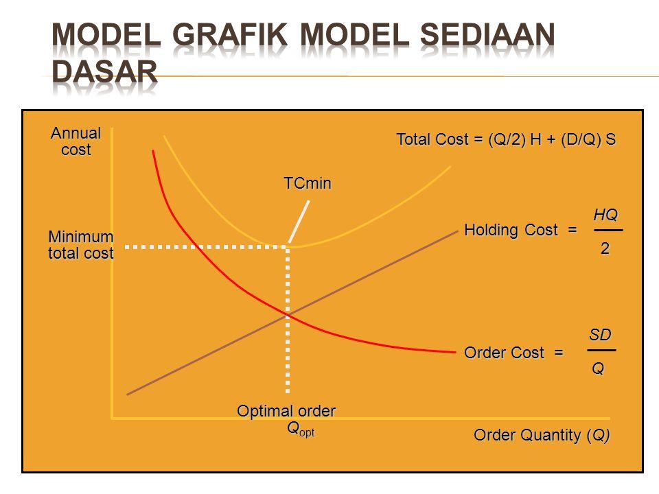 Model Grafik Model Sediaan Dasar
