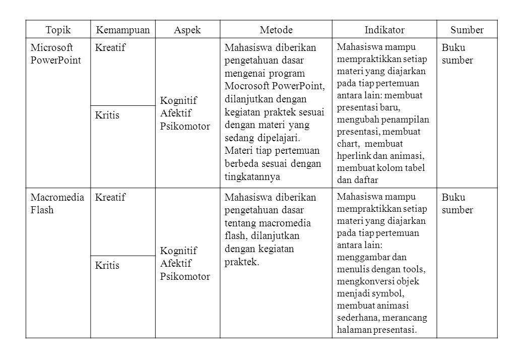 Topik Kemampuan Aspek Metode Indikator Sumber Microsoft PowerPoint