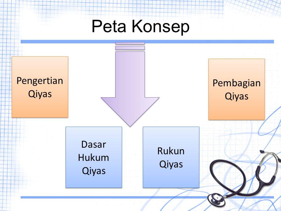 Peta Konsep Pengertian Qiyas Pembagian Qiyas Dasar Hukum Qiyas