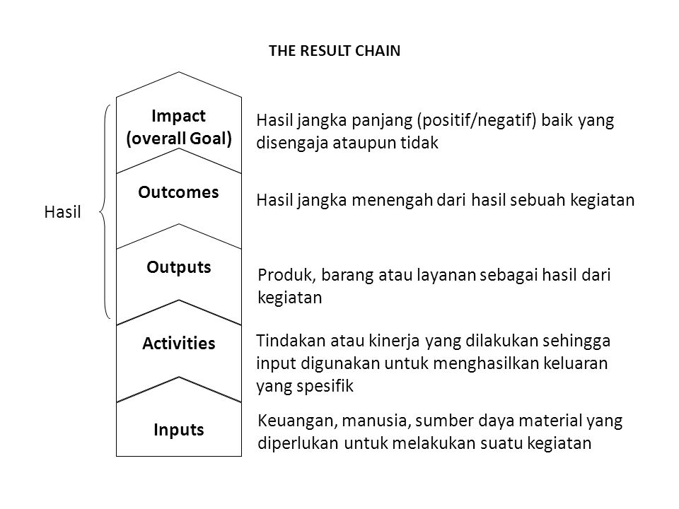 Impact (overall Goal) Outcomes Outputs Activities Inputs