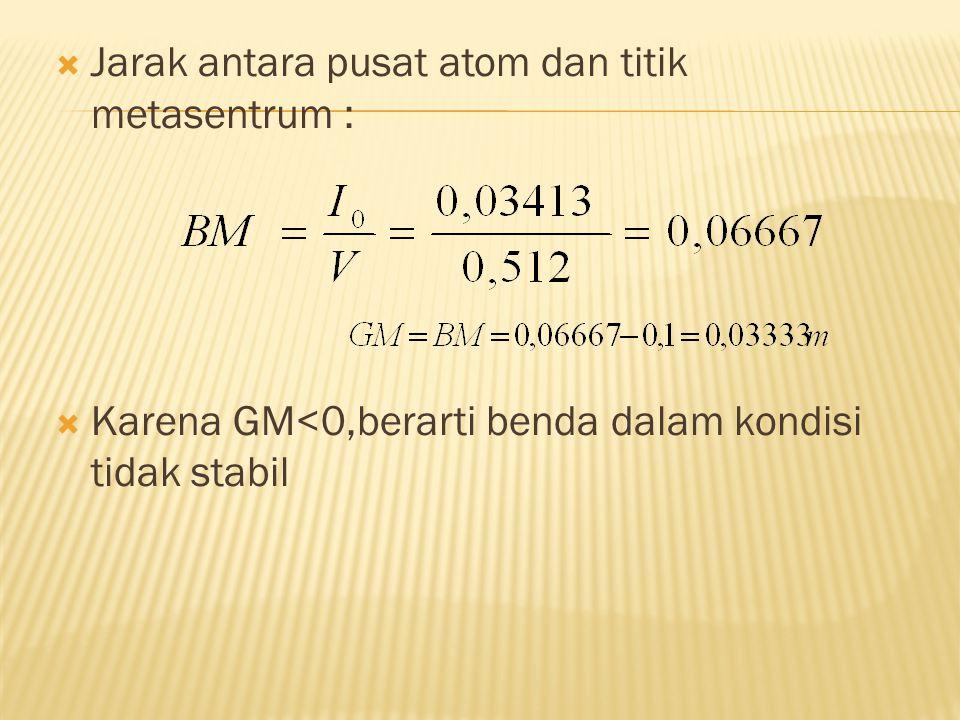 Jarak antara pusat atom dan titik metasentrum :