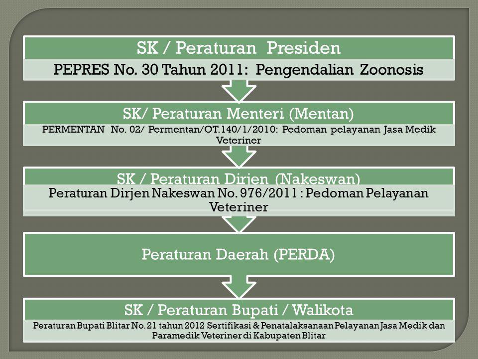 SK / Peraturan Presiden
