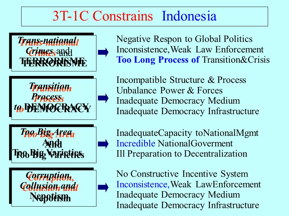 3T-1C Constrains Indonesia