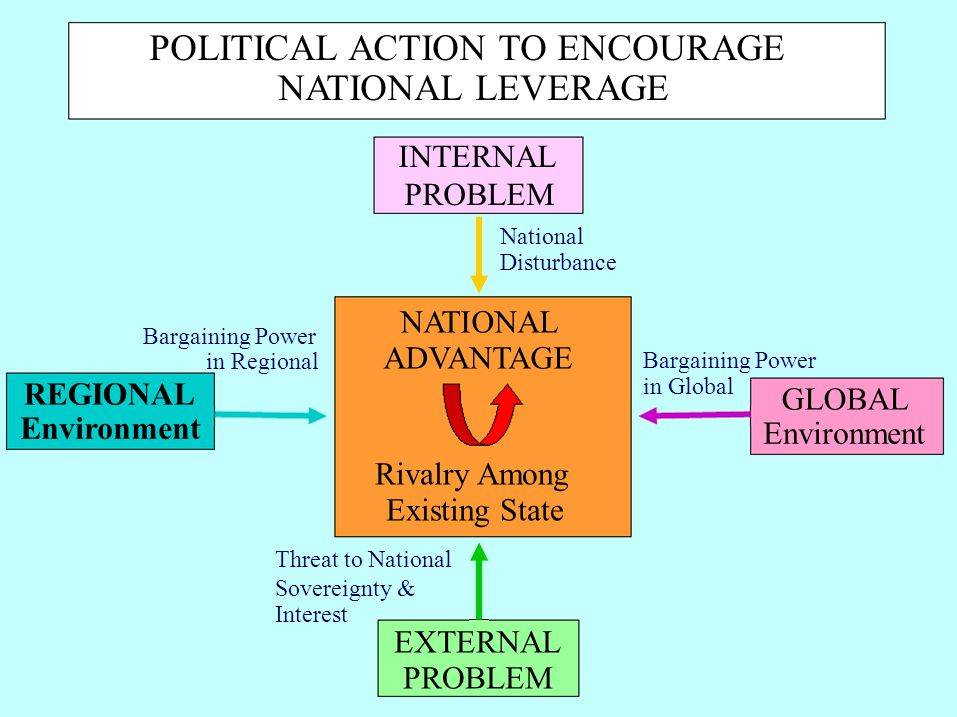 POLITICAL ACTION TO ENCOURAGE NATIONAL LEVERAGE INTERNAL