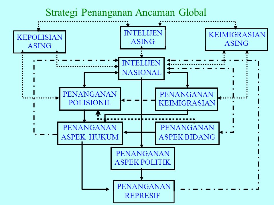 Strategi Penanganan Ancaman Global