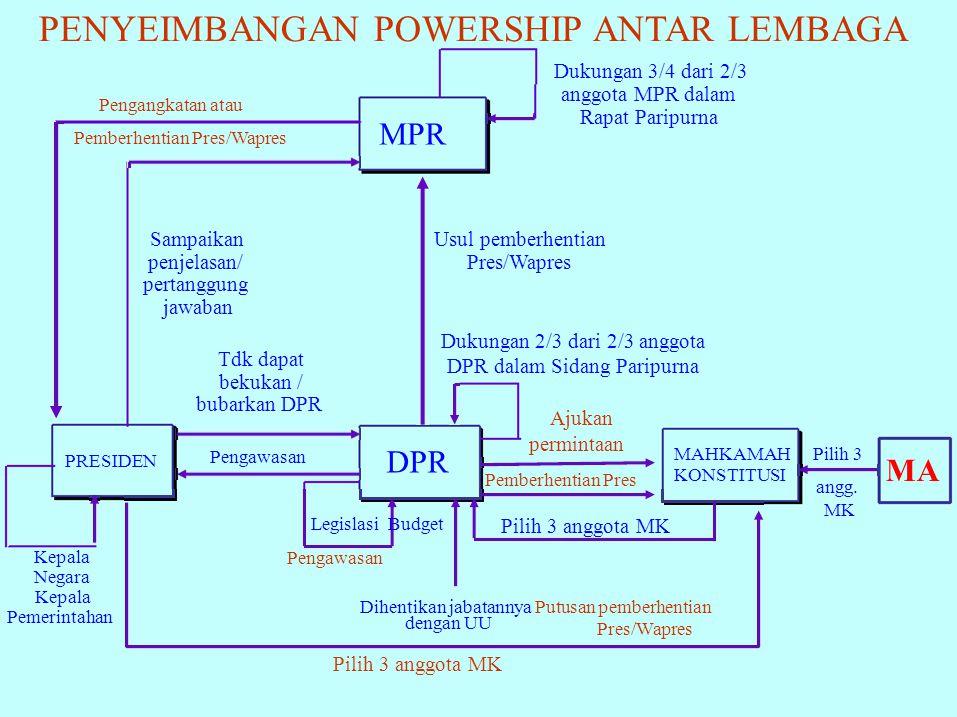 PENYEIMBANGAN POWERSHIP ANTAR LEMBAGA