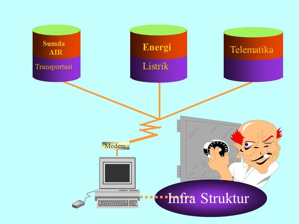 Sumda AIR Transportasi Energi Listrik Telematika Modem Infra Struktur