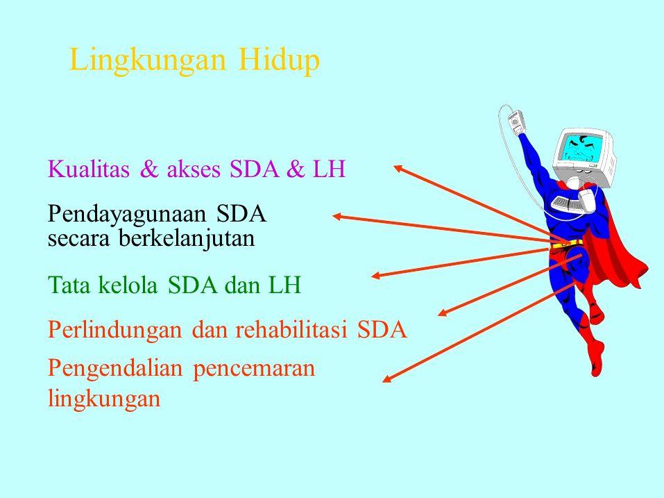 Lingkungan Hidup Kualitas & akses SDA & LH Pendayagunaan SDA
