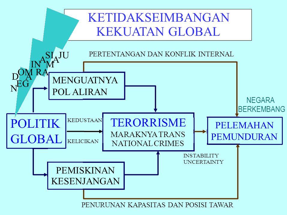 KETIDAKSEIMBANGAN KEKUATAN GLOBAL POLITIK GLOBAL TERORRISME POL ALIRAN