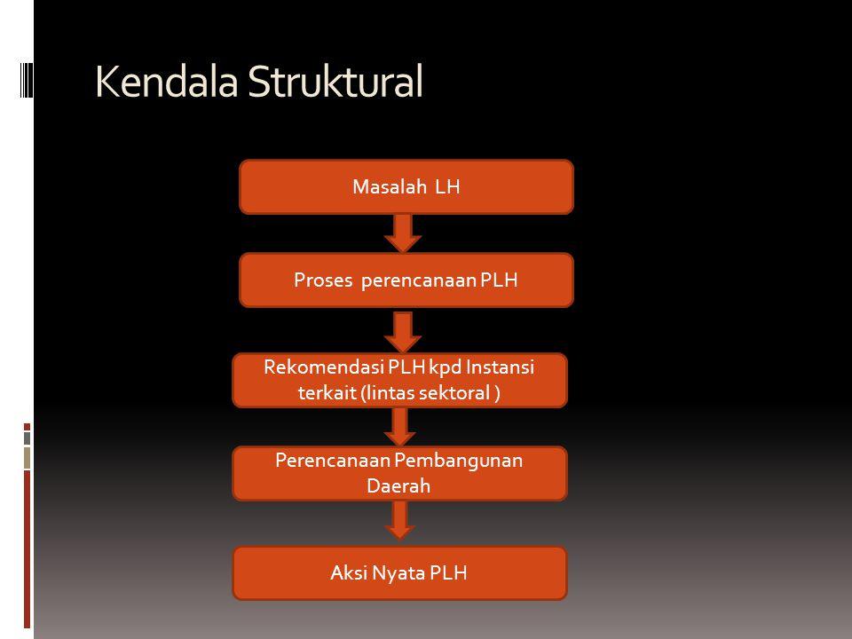 Kendala Struktural Masalah LH Proses perencanaan PLH