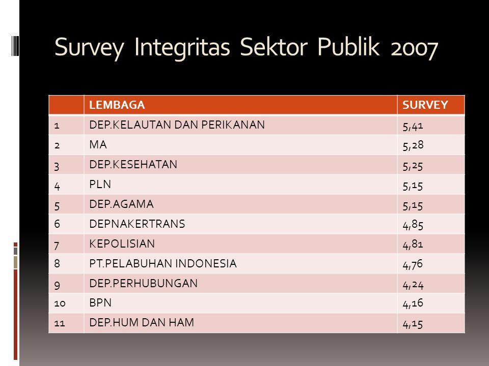 Survey Integritas Sektor Publik 2007