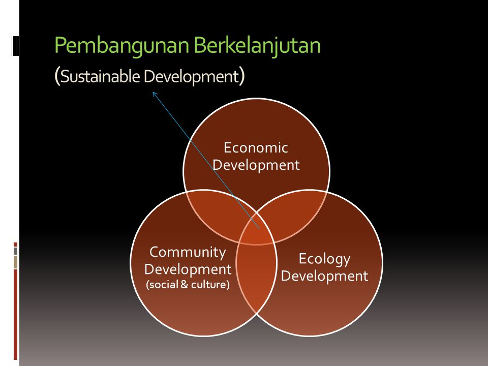Pembangunan Berkelanjutan (Sustainable Development)