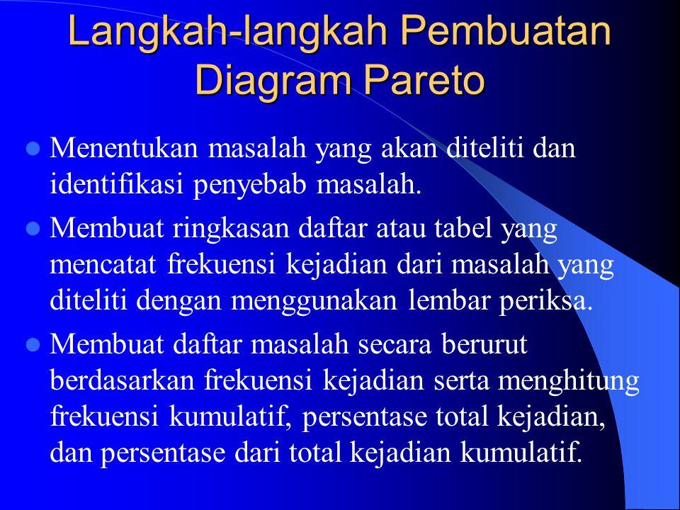 Langkah-langkah Pembuatan Diagram Pareto