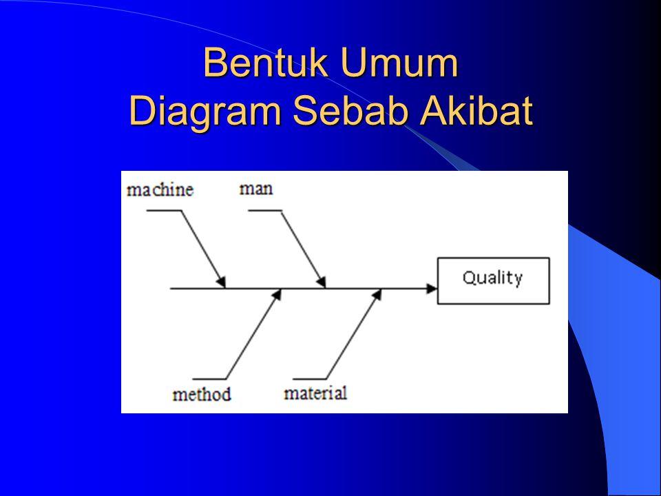 Metodologi six sigma pertemuan 6 measure phase 2 ppt download diagram sebab akibat cause effect diagram 15 bentuk ccuart Choice Image