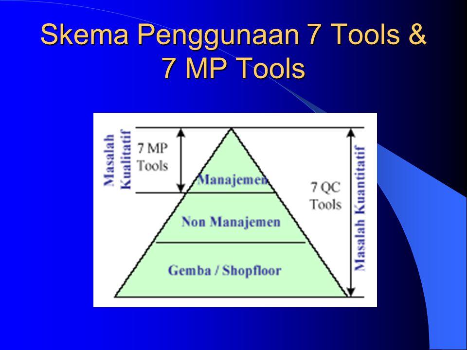 Skema Penggunaan 7 Tools & 7 MP Tools