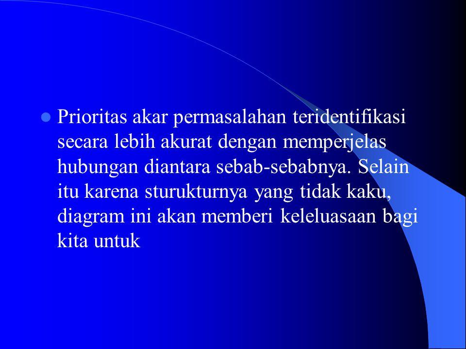 Prioritas akar permasalahan teridentifikasi secara lebih akurat dengan memperjelas hubungan diantara sebab-sebabnya.