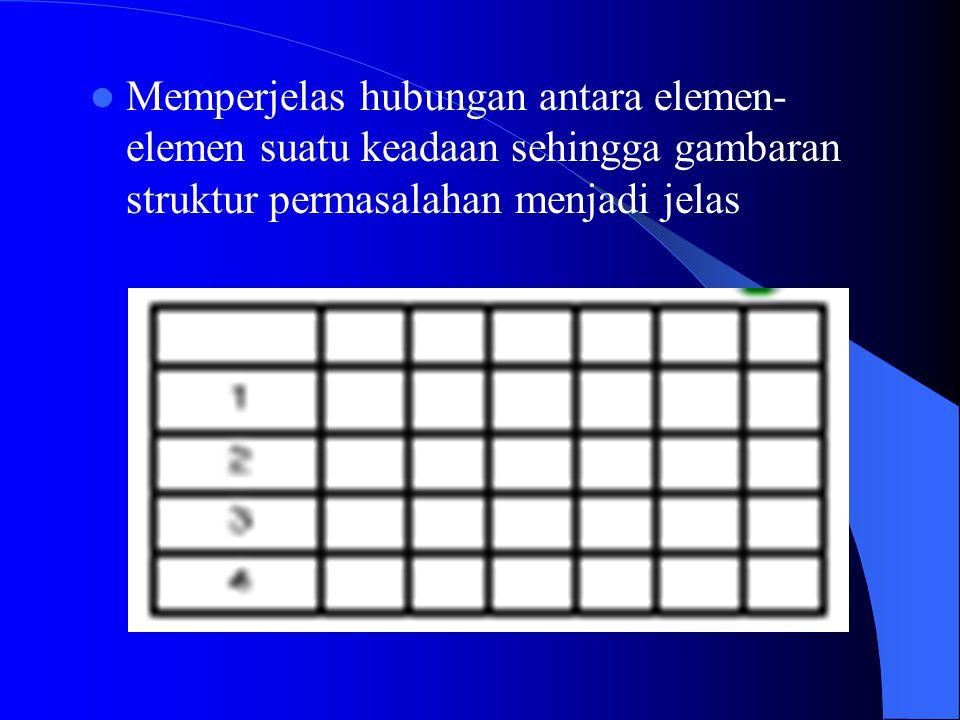 Memperjelas hubungan antara elemen-elemen suatu keadaan sehingga gambaran struktur permasalahan menjadi jelas