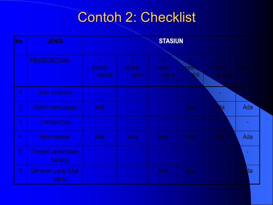 Contoh 2: Checklist No. JENIS STASIUN PEMBOROSAN Over produksi -