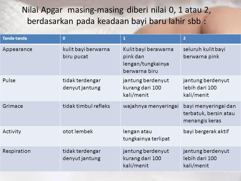 Nilai Apgar masing-masing diberi nilai 0, 1 atau 2, berdasarkan pada keadaan bayi baru lahir sbb :