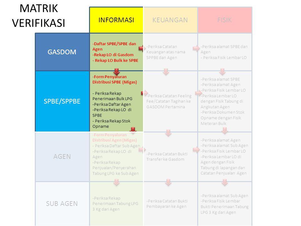 MATRIK VERIFIKASI INFORMASI KEUANGAN FISIK GASDOM SPBE/SPPBE AGEN