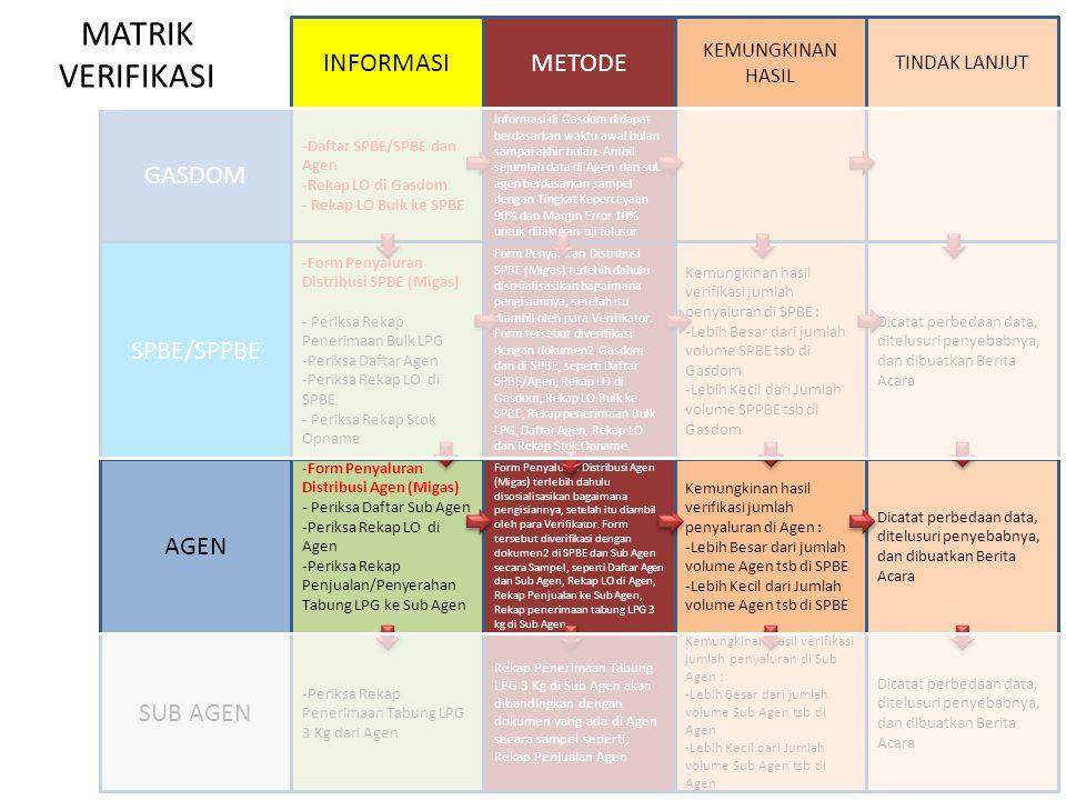 MATRIK VERIFIKASI INFORMASI METODE GASDOM SPBE/SPPBE AGEN SUB AGEN
