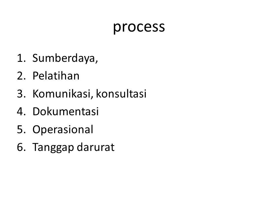 process Sumberdaya, Pelatihan Komunikasi, konsultasi Dokumentasi
