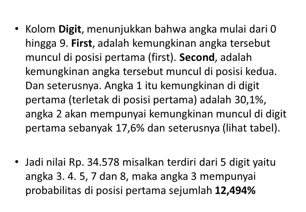 Kolom Digit, menunjukkan bahwa angka mulai dari 0 hingga 9